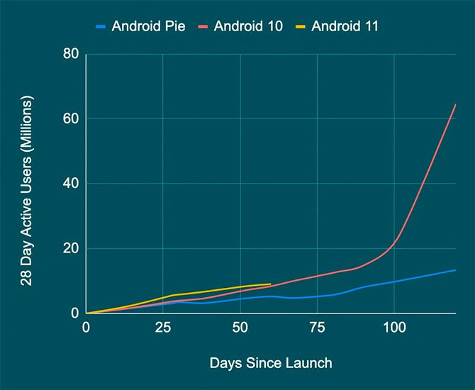ستدعم Qualcomm SoCs 3 تحديثات Android ، بدءًا من Snapdragon 888 3