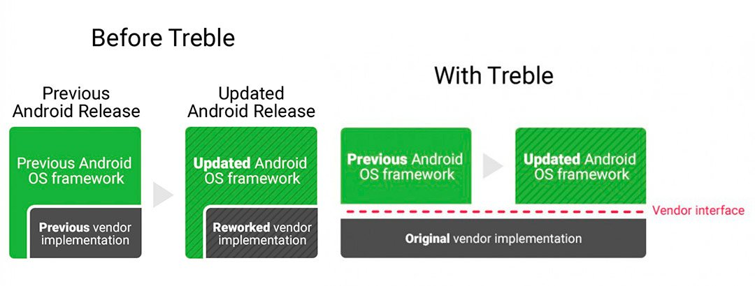 ستدعم Qualcomm SoCs 3 تحديثات Android ، بدءًا من Snapdragon 888 2