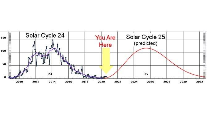 العاصفة الشمسية المتوقعة أضعف مما حسبه العلماء 3