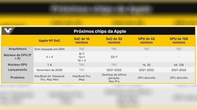 Apple يصنع معالجًا عالي الأداء مع 32 نواة 2