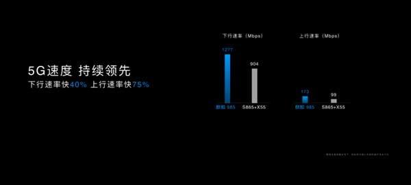 أعلنت شركة Huawei عن شركة SoC Kirin 985 بحجم 7 نانومتر مع ترقية أداء 5G 3
