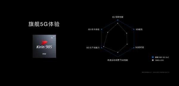 أعلنت شركة Huawei عن شركة SoC Kirin 985 بحجم 7 نانومتر مع ترقية أداء 5G 2