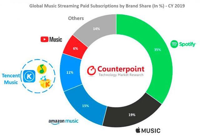 كشف تقرير أن سوق البث الموسيقي شهد زيادة بنسبة 32٪ في عام 2019 2