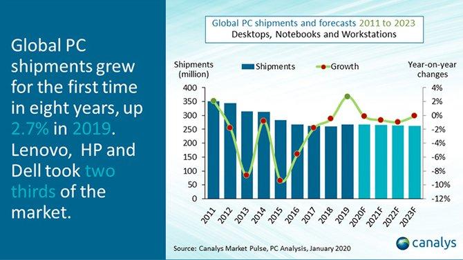 شهد سوق الكمبيوتر أول نمو سنوي كامل منذ 8 سنوات 2