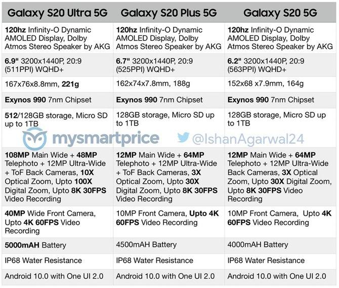 Galaxy  سيحتوي S20 Ultra على كاميرا تكبير بصري 10x و 100x رقمي