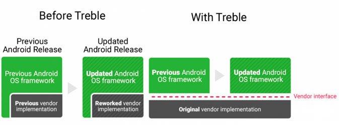 يعد Project Treble من Google بجلب تحديثات Android بشكل أسرع 2