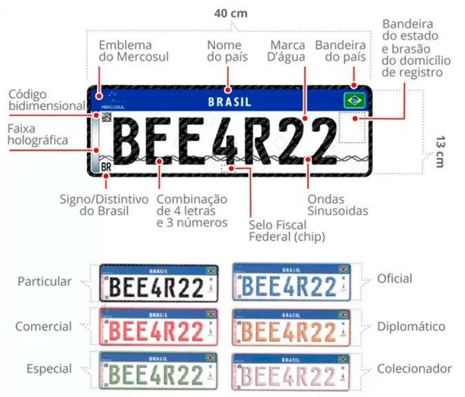 تم تعليق لوحة ترخيص New Mercosur المزودة بشريحة ورمز QR مؤقتًا في البرازيل 2