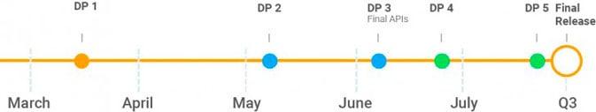 تصدر Google معاينة Android P وتكشف عن تفاصيل حول نظام التشغيل 5