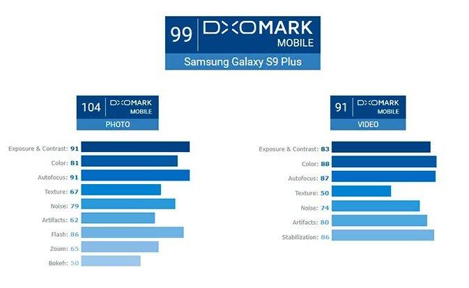 Galaxy S9 + هو الهاتف الذكي الجديد المزود بأفضل كاميرا في العالم ، وفقًا لـ DxOMark 2