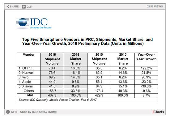 Oppo هي الشركة الرائدة الجديدة في السوق في smartphones في الصين وقطاع Apple من أعلى 3 2