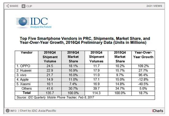 Oppo هي الشركة الرائدة الجديدة في السوق في smartphones في الصين وقطاع Apple من أعلى 3 3