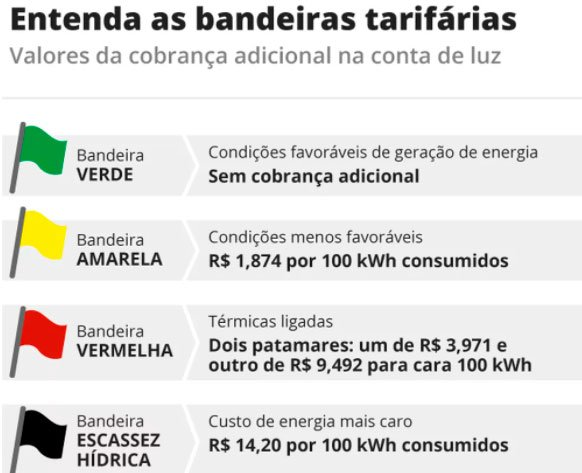 تزداد فاتورة الكهرباء إلى 14.20 ريال برازيلي لكل 100 كيلوواط ساعة 2