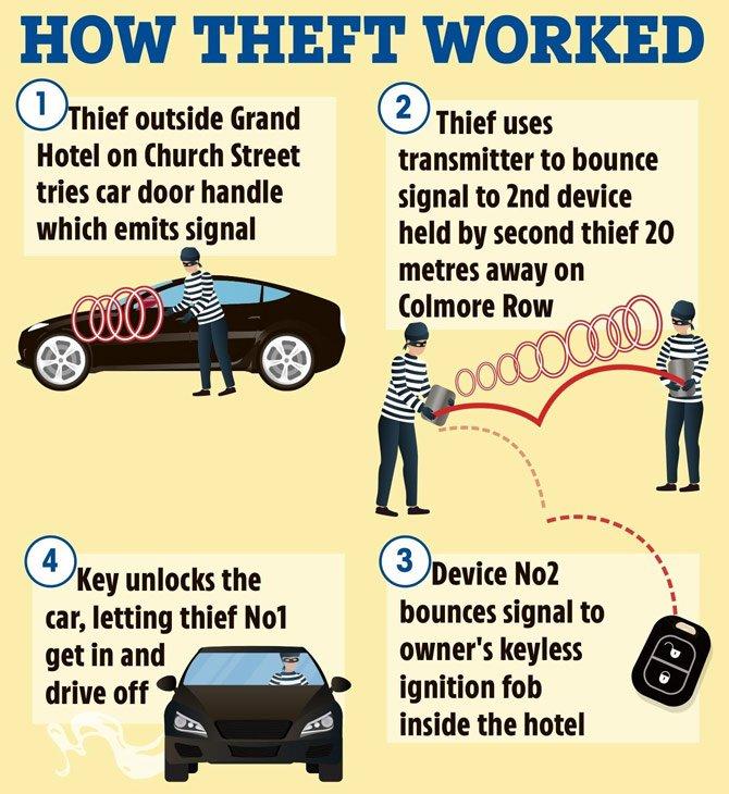 شرح لكيفية عمل سرقة السيارة